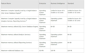 Sql 2012 Version Comparison Chart Sql Server 2012 Edition Comparison Features And Limitations