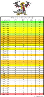 Zapdos Pokemon Go Iv Chart Giratina Raid Cp Chart Bedowntowndaytona Com