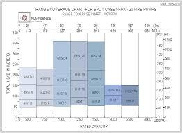 Nfpa 20 Fire Pumps Series Hf Ef