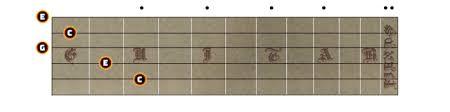 C Chord On Guitar Guitar Fiends