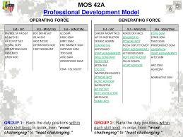 Mos 42a Professional Development Model Ppt Download