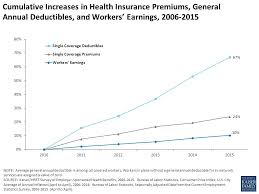 Average Annual Premium Increases For Family Coverage Ppt Video