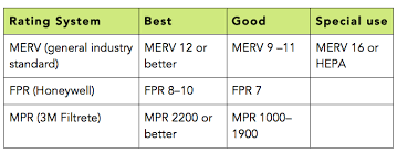 Fpr Rating Chart Air Quality Tips Indoor Environment Group