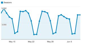 Quick Example Of The Google Analytics Embed Api