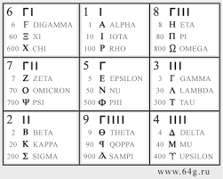 Numerology And Alphabetic Letters