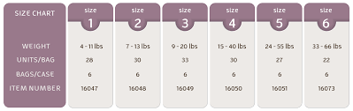 Diaper Sizes Chart By Age 21 You Will Love Diapers Size Weight Chart