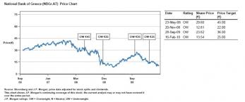 National Bank Of Greece Stock Chart After 70 Plunge Jpmorgan Cuts National Bank Of Greece From