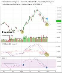 Gdx Chart Chart Of The Day Gdx The Hedgeless Horseman