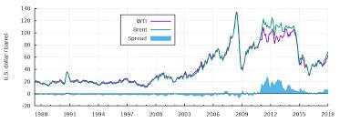 Wti Crude Oil Chart Historical West Texas Intermediate Wikipedia