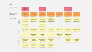 Design Doc Software Technical Documentation In Software Development Types And
