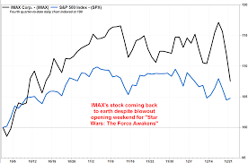 Imaxs Stock Drops As Star Wars Hype Fades Marketwatch