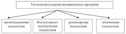 Совершенствование деятельности анимационной службы на примере ЗАО  Совершенствование деятельности анимационной службы на примере ЗАО Премьер Парк