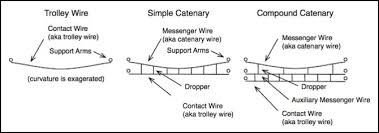 catenary catenary types three in catenary wiring the contact
