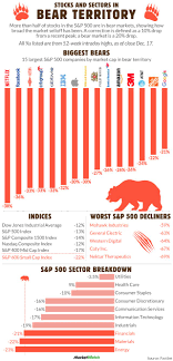 Cu Stock Chart All The Biggest Stocks That Are Now In A Bear Market In One