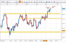Marketscope Charts Ugly Charts Broker Support Babypips Com Forex Trading