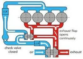 similiar sequential turbo diagram keywords twin sequential turbo diagram on mgb fuse box upgrade