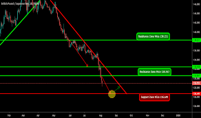 Page 3 Gbp Jpy Chart Pound To Yen Rate Tradingview
