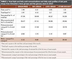 Pig Feeding Chart By Age Pdf Fatty Acid Comparisons Of Grain And Forage Fed Pork