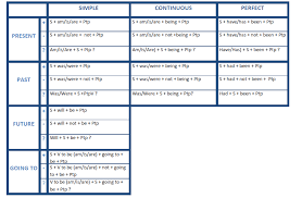 Passive Verb Tenses Chart Active And Passive Sentence Projectgrammar19