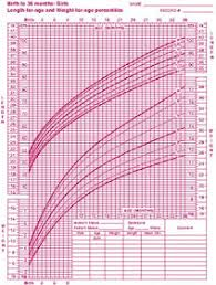 Flottipoultper Standard Height And Weight Chart For