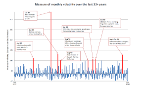 Historical Monthly S P 500 Volatility Chart