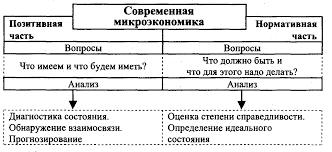 Реферат Микроэкономика в системе экономических знаний  Микроэкономика в системе экономических знаний