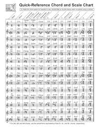 Quick Reference Chord And Scale Chart For Harp Hal