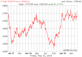 Gold Price In Canada Currency Exchange Rates