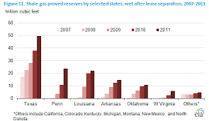 Shale Gas Reserves By State Ogm Graphs Shale Gas