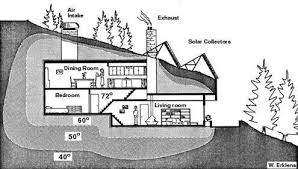 underground house plans.  House The Umbrella Home A Simple Underground House Design Inside Plans O