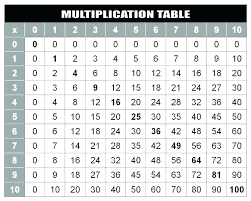 Blank Multiplication Chart 0 10 Printable Tables Division Tables 0 Free Printable