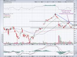 Boeing Stock Chart Is More Downside Ahead For Boeing Stock Should You Buy