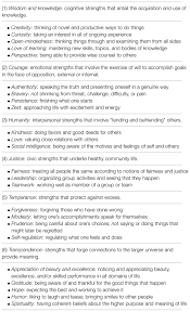 Examples Of Strengths Frontiers Mapping Strengths Into Virtues The Relation Of