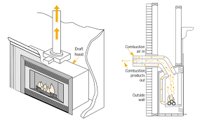 left diagram of b vent gas fireplace right diagram of direct vent gas fireplace images via natural resources canada
