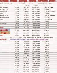 New Da Chart For Bank Employees Apna Jobs Blogspot Final Da Dearness Allowance Chart