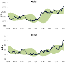 Two Year Silver Chart Gold Silver Ratio On The Downswing Spdr Gold Trust Etf