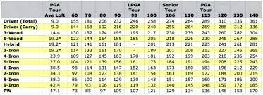 Driver Head Weight Chart Angle Iron Spec Illustration Of In Golf Wedges Weight