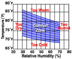 Relative Humidity Comfort Chart Contents