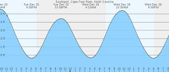 South Topsail Tide Chart Topsail Island Tide Chart Best Picture Of Chart Anyimage Org