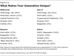 Generation Y Work Ethic Generational Marketing How To Target Millennials Gen X