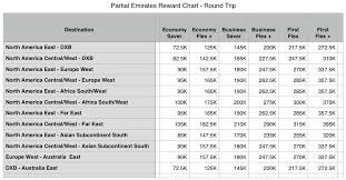 Spg Points Redemption Chart Emirates Skywards Reward Flying