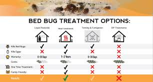 bed bug elimination requires special knowledge of the most up to date technology here are some additional bed bug treatment methods to compare from other
