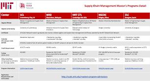 Scale Model Comparison Chart Supply Chain Management Certification Degree Comparisons