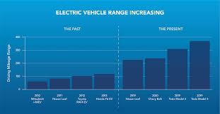 Rav4 Ev Range Chart How The Growing Electric Vehicle Market Impacts Roadside Agero