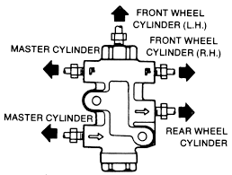 repair guides brake operating system brake proportioning valve 1 view of a typical proportioning valve most models similar