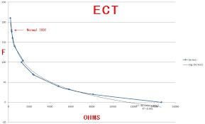 Ect Voltage Chart Temp Sensors