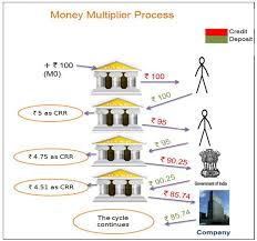 Money Multiplier Chart Money Multiplieridfc Mutual Fund Game Changers