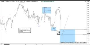 Dow E Mini Future Elliott Wave Calling Upside Forex Market