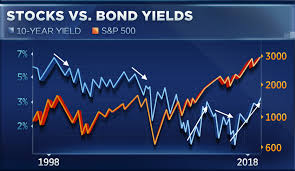 Rising Rates Rattle Wall Street But Charts Signal A Stock
