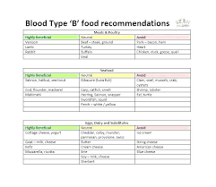 A Ve Blood Group Diet Chart Ab Positive Blood Group Diet Onourway Co